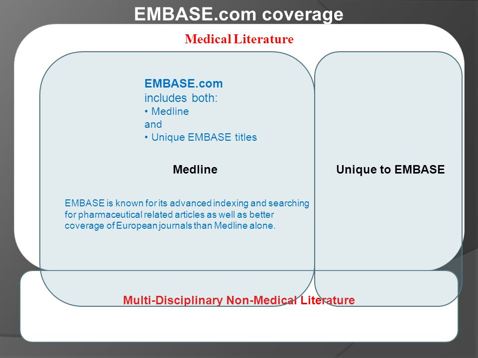 EMBASE.com coverage Medical Literature Multi-Disciplinary Non-Medical Literature MedlineUnique to EMBASE EMBASE.com includes both: Medline and Unique EMBASE titles EMBASE is known for its advanced indexing and searching for pharmaceutical related articles as well as better coverage of European journals than Medline alone.