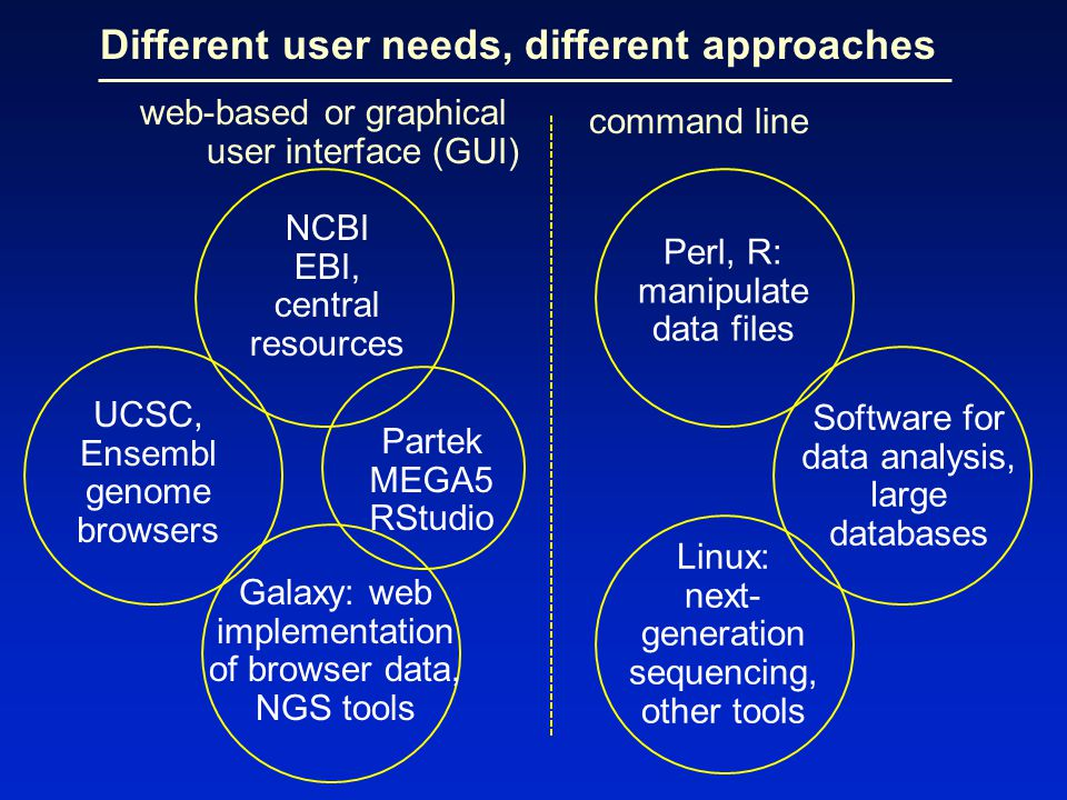 Different user needs, different approaches web-based or graphical user interface (GUI) command line NCBI EBI, central resources UCSC, Ensembl genome browsers Galaxy: web implementation of browser data, NGS tools Perl, R: manipulate data files Linux: next- generation sequencing, other tools Software for data analysis, large databases Partek MEGA5 RStudio