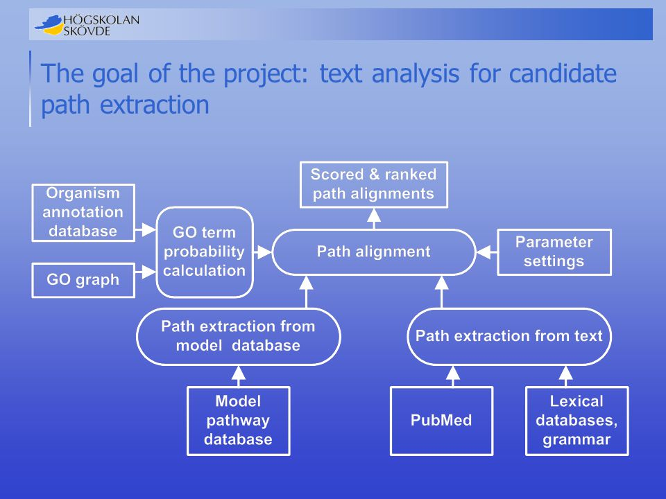 The goal of the project: text analysis for candidate path extraction