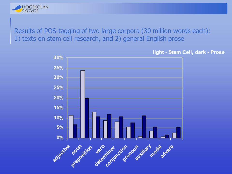 Results of POS-tagging of a smaller sample corpus of biomedical abstracts