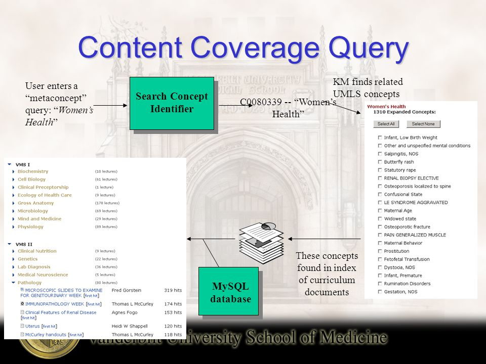 Content Coverage Query User enters a metaconcept query: Women's Health Search Concept Identifier C0080339 -- Women's Health These concepts found in index of curriculum documents KM finds related UMLS concepts MySQL database