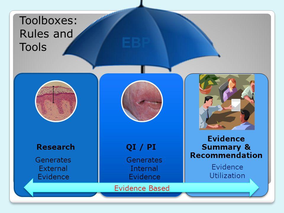 EBP ResearchQI / PI Evidence Summary & Recommendation Evidence Based Generates External Evidence Generates Internal Evidence Evidence Utilization Tool