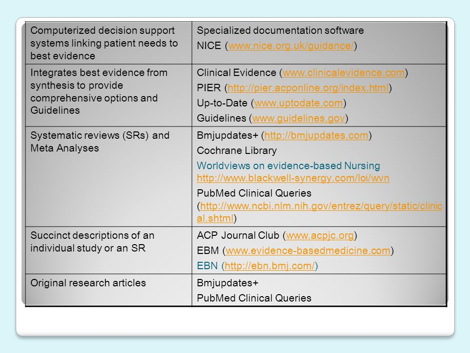 Computerized decision support systems linking patient needs to best evidence Specialized documentation software NICE (www.nice.org.uk/guidance/)www.ni