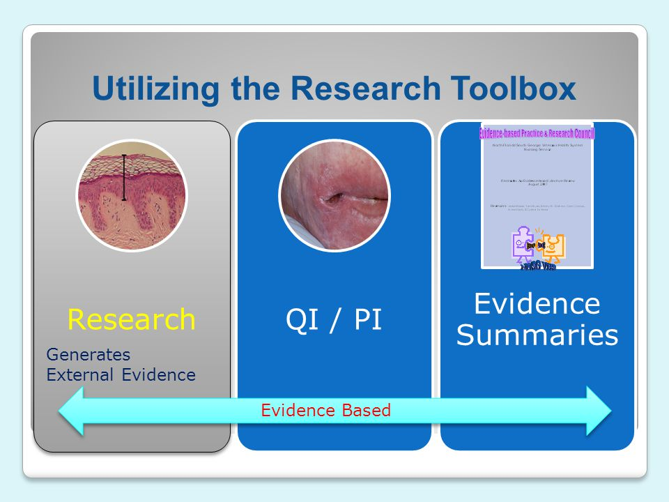 Utilizing the Research Toolbox ResearchQI / PI Evidence Summaries Evidence Based Generates External Evidence
