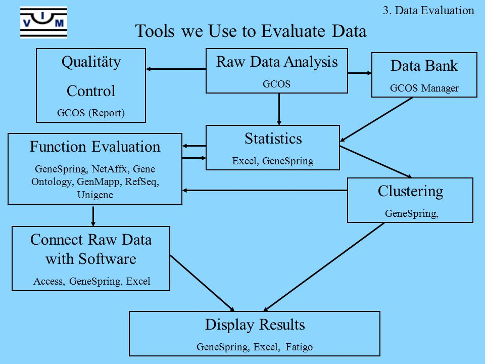 Raw Data Analysis GCOS Statistics Excel, GeneSpring Function Evaluation GeneSpring, NetAffx, Gene Ontology, GenMapp, RefSeq, Unigene Clustering GeneSpring, Connect Raw Data with Software Access, GeneSpring, Excel Display Results GeneSpring, Excel, Fatigo Qualitäty Control GCOS (Report) Data Bank GCOS Manager 3.