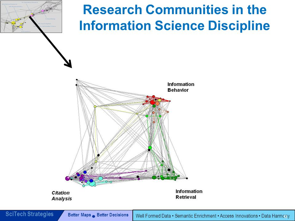 Better Maps Better Decisions SciTech Strategies Well Formed Data Semantic Enrichment Access Innovations Data Harmony 12 Research Communities in the Information Science Discipline