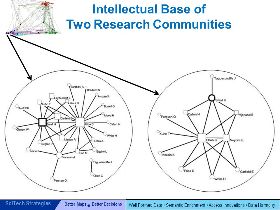 Better Maps Better Decisions SciTech Strategies Well Formed Data Semantic Enrichment Access Innovations Data Harmony 13 Intellectual Base of Two Research Communities