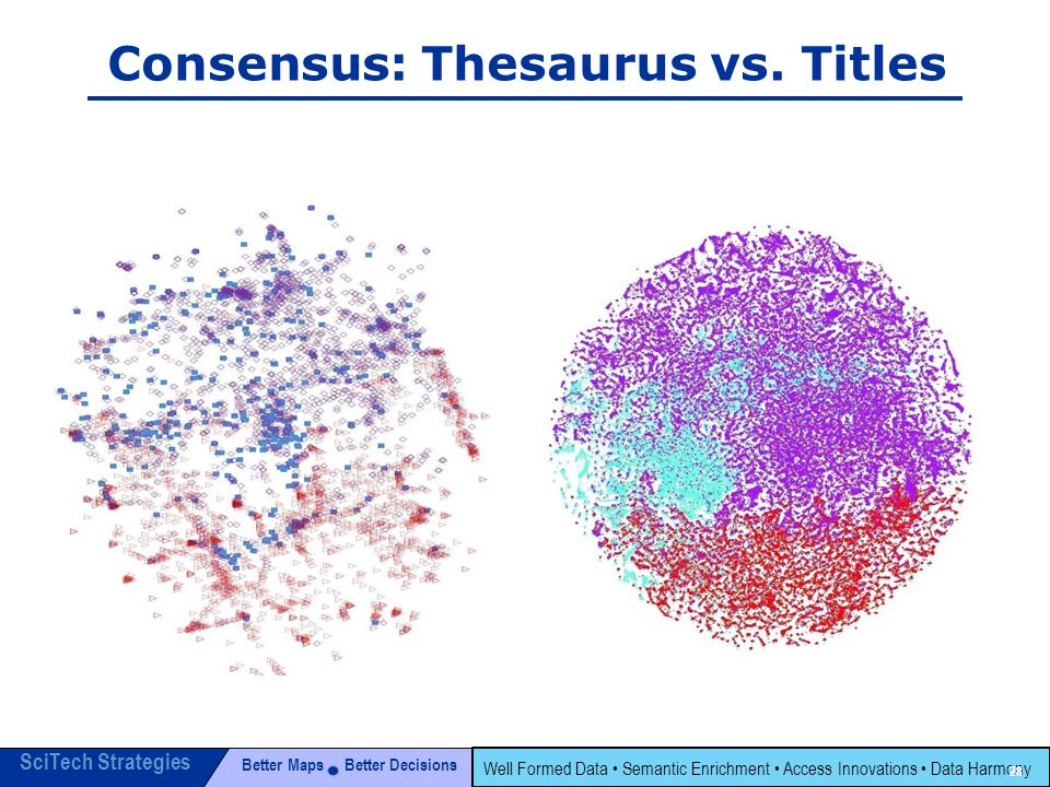 Better Maps Better Decisions SciTech Strategies Well Formed Data Semantic Enrichment Access Innovations Data Harmony 28 Consensus: Thesaurus vs.