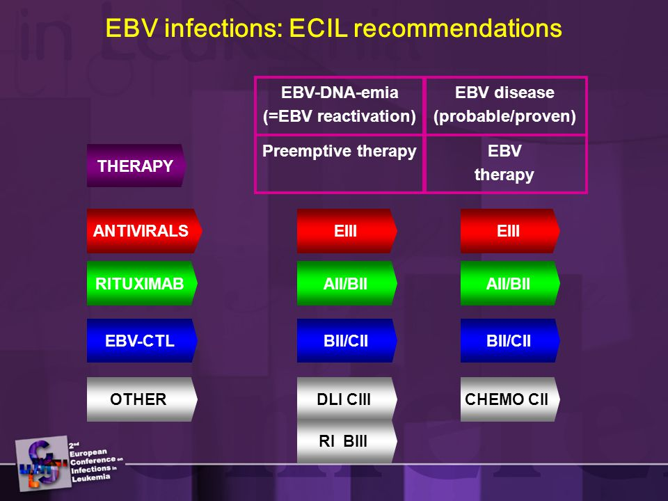 EBV infections: ECIL recommendations EBV disease (probable/proven) OTHER RITUXIMAB ANTIVIRALS EBV-CTL EIII AII/BII DLI CIIICHEMO CII RI BIII EBV-DNA-emia (=EBV reactivation) Preemptive therapyEBV therapy BII/CII THERAPY
