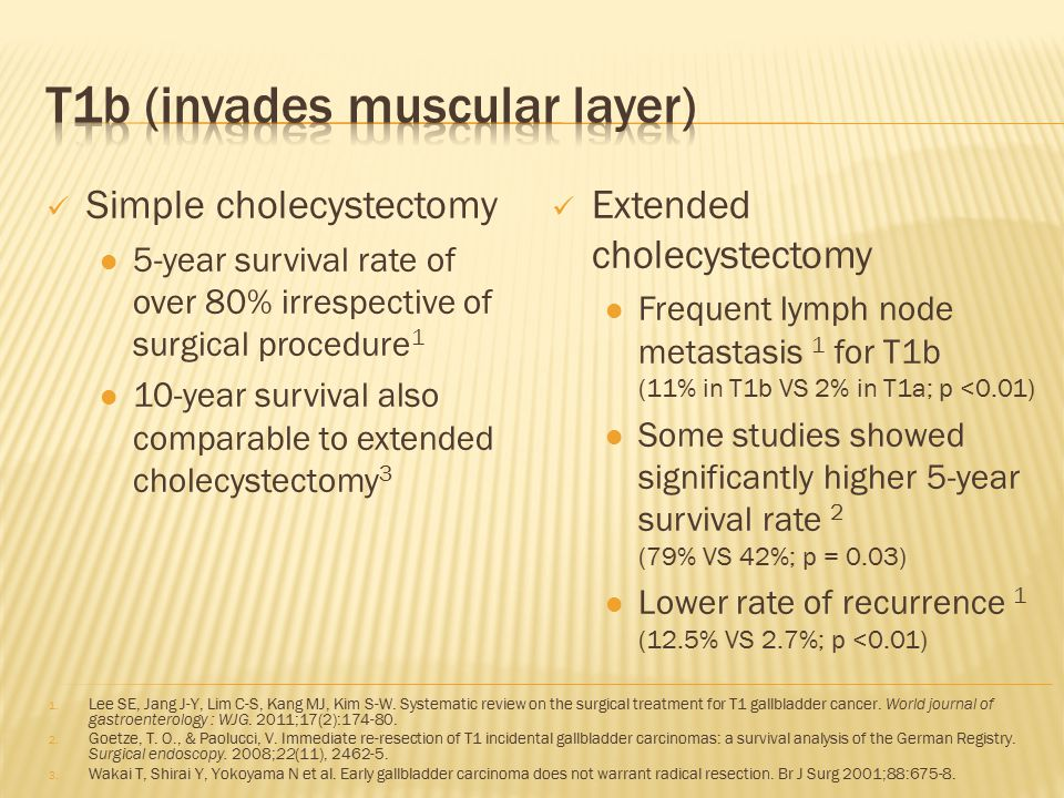 Simple cholecystectomy 5-year survival rate of over 80% irrespective of surgical procedure 1 10-year survival also comparable to extended cholecystect