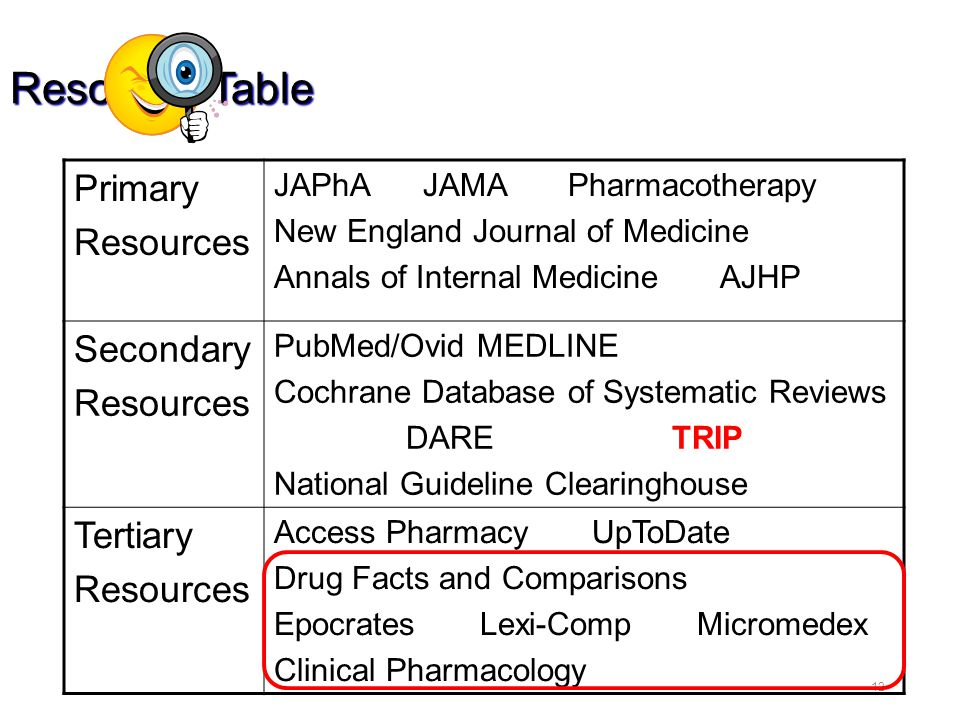 12 Resource Table Primary Resources JAPhA JAMA Pharmacotherapy New England Journal of Medicine Annals of Internal Medicine AJHP Secondary Resources PubMed/Ovid MEDLINE Cochrane Database of Systematic Reviews DARE TRIP National Guideline Clearinghouse Tertiary Resources Access Pharmacy UpToDate Drug Facts and Comparisons Epocrates Lexi-Comp Micromedex Clinical Pharmacology