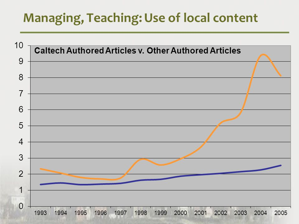Managing, Teaching: Use of local content