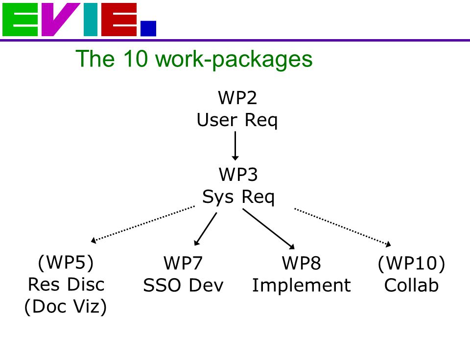 The 10 work-packages WP2 User Req WP8 Implement WP7 SSO Dev (WP5) Res Disc (Doc Viz) WP3 Sys Req (WP10) Collab