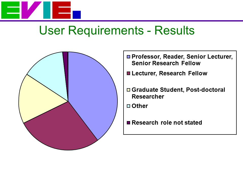 User Requirements - Results Professor, Reader, Senior Lecturer, Senior Research Fellow Lecturer, Research Fellow Graduate Student, Post-doctoral Researcher Other Research role not stated