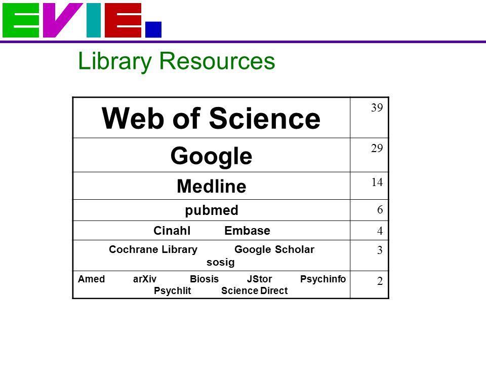 Library Resources Web of Science 39 Google 29 Medline 14 pubmed 6 Cinahl Embase 4 Cochrane Library Google Scholar sosig 3 Amed arXiv Biosis JStor Psychinfo Psychlit Science Direct 2