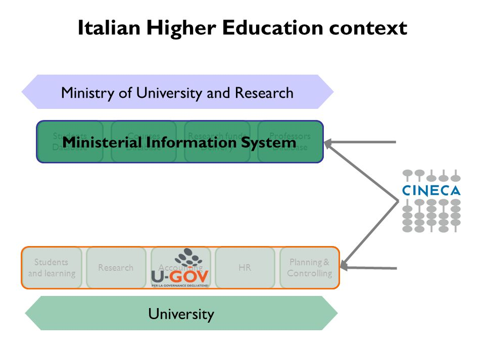 Italian Higher Education context Students and learning ResearchAccountingHR Planning & Controlling Students Database Courses Database Research funds Delivery Professors Database Ministry of University and Research University Ministerial Information System