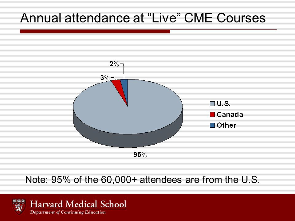 "Annual attendance at ""Live"" CME Courses Note: 95% of the 60,000+ attendees are from the U.S."