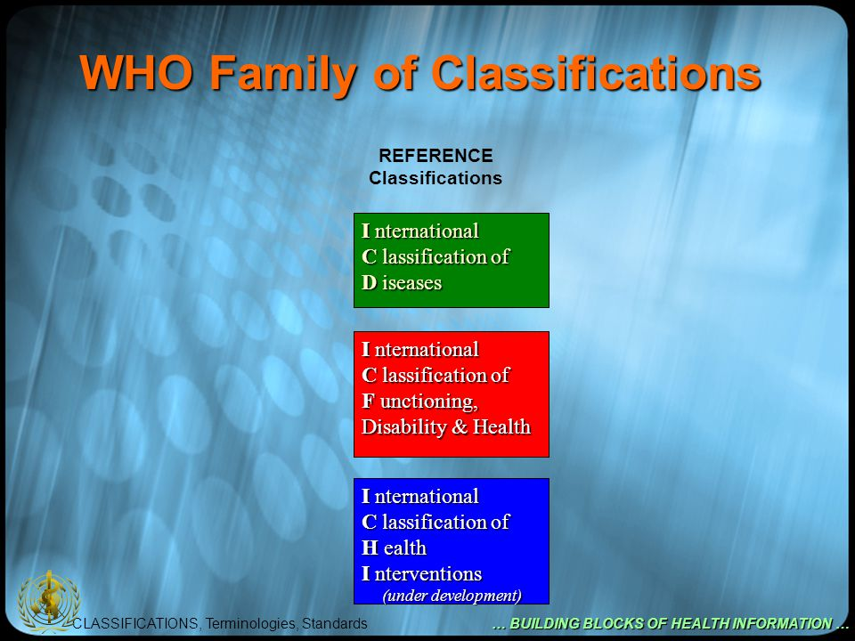 CLASSIFICATIONS, Terminologies, Standards … BUILDING BLOCKS OF HEALTH INFORMATION … WHO Family of Classifications REFERENCE Classifications I nternational C lassification of D iseases I nternational C lassification of F unctioning, Disability & Health I nternational C lassification of H ealth I nterventions (under development) (under development)