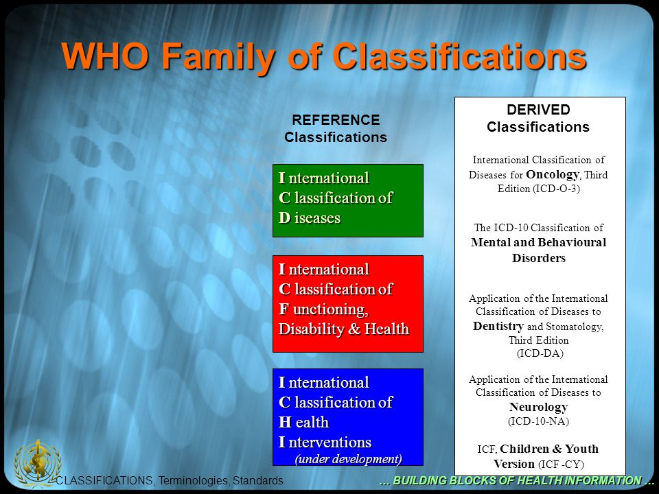 CLASSIFICATIONS, Terminologies, Standards … BUILDING BLOCKS OF HEALTH INFORMATION … WHO Family of Classifications REFERENCE Classifications I nternational C lassification of D iseases I nternational C lassification of F unctioning, Disability & Health I nternational C lassification of H ealth I nterventions (under development) (under development) DERIVED Classifications International Classification of Diseases for Oncology, Third Edition (ICD-O-3) The ICD-10 Classification of Mental and Behavioural Disorders Application of the International Classification of Diseases to Dentistry and Stomatology, Third Edition (ICD-DA) Application of the International Classification of Diseases to Neurology (ICD-10-NA) ICF, Children & Youth Version (ICF -CY)