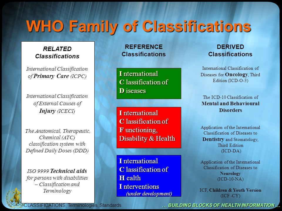 CLASSIFICATIONS, Terminologies, Standards … BUILDING BLOCKS OF HEALTH INFORMATION … Placing WHO Classifications in HIS & IT Population Health Births Deaths Diseases Disability Risk factors e-Health Record Systems ICD ICF ICHI Classifications KRs Mappings Terminologies Clinical Decision Support Integration of care Outcome Administration Scheduling Resources Billing Reporting Cost Needs Outcome