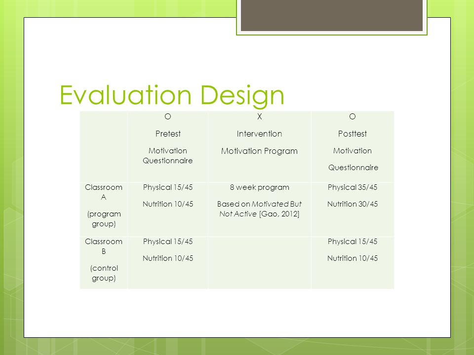 Evaluation Design O Pretest Motivation Questionnaire X Intervention Motivation Program O Posttest Motivation Questionnaire Classroom A (program group) Physical 15/45 Nutrition 10/45 8 week program Based on Motivated But Not Active [Gao, 2012] Physical 35/45 Nutrition 30/45 Classroom B (control group) Physical 15/45 Nutrition 10/45 Physical 15/45 Nutrition 10/45