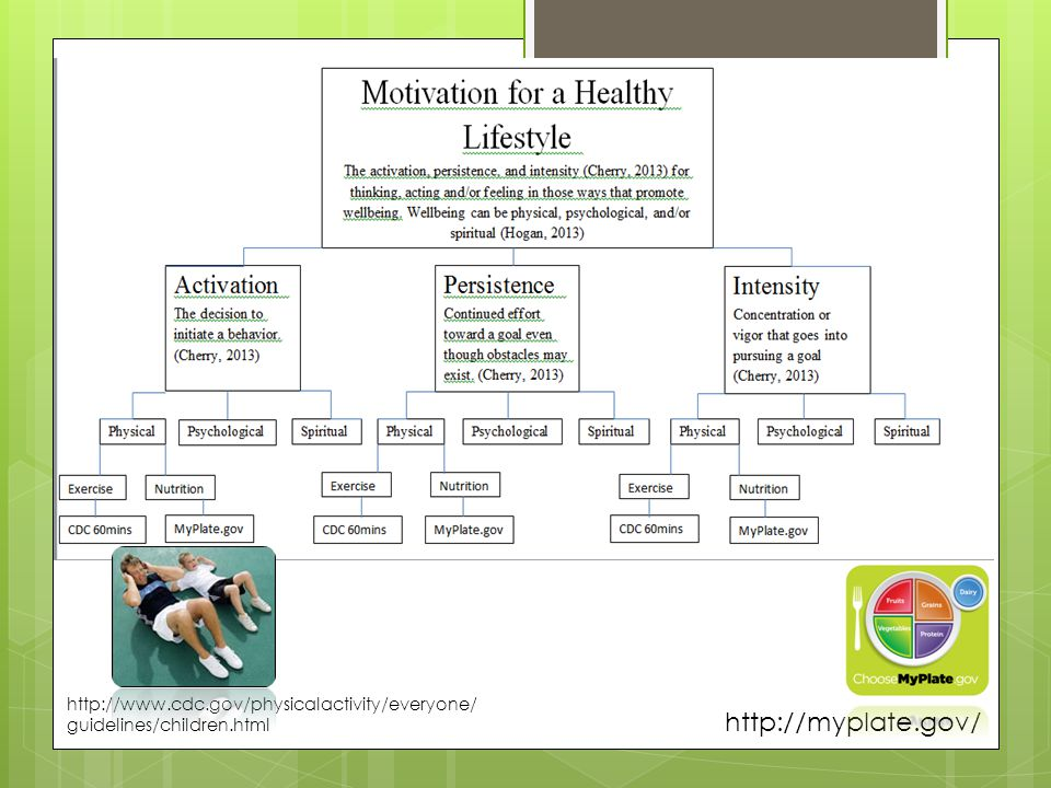 http://myplate.gov/ http://www.cdc.gov/physicalactivity/everyone/ guidelines/children.html