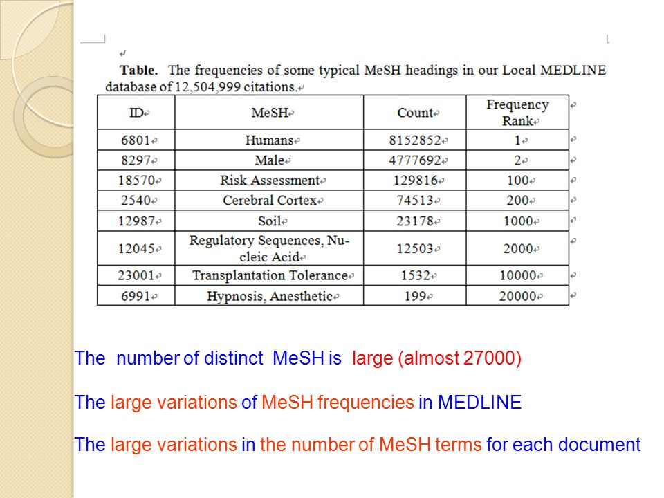 The number of distinct MeSH is large (almost 27000) The large variations of MeSH frequencies in MEDLINE The large variations in the number of MeSH terms for each document