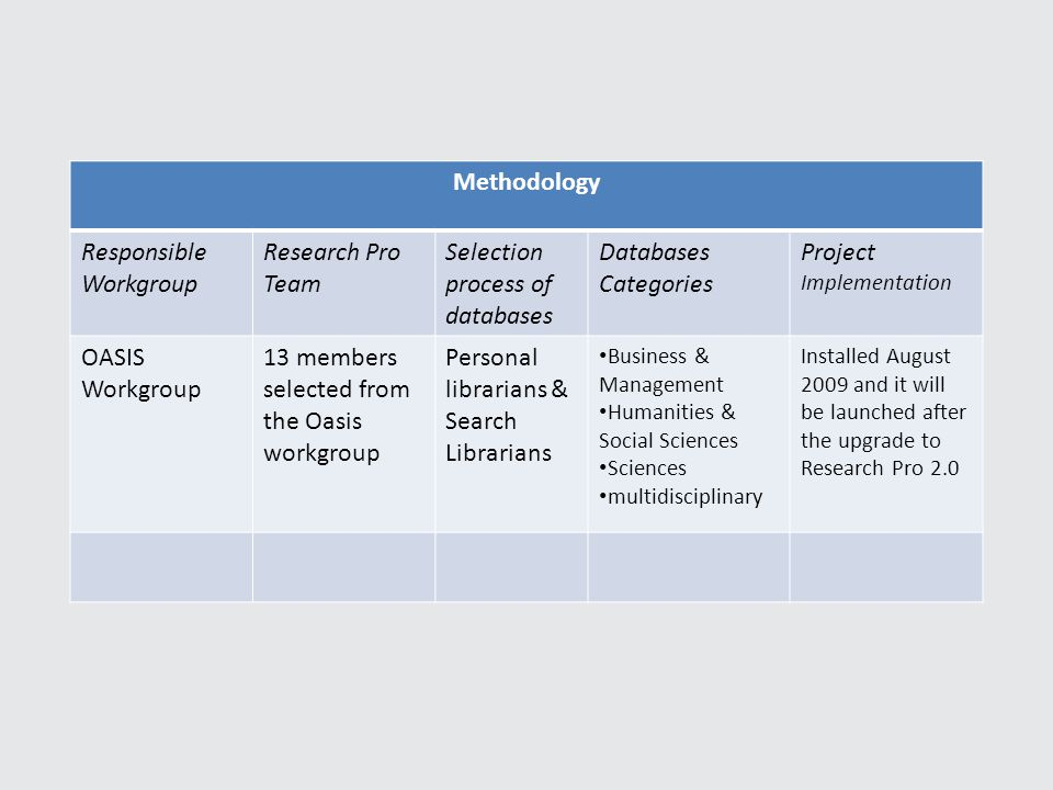 Methodology Responsible Workgroup Research Pro Team Selection process of databases Databases Categories Project Implementation OASIS Workgroup 13 members selected from the Oasis workgroup Personal librarians & Search Librarians Business & Management Humanities & Social Sciences Sciences multidisciplinary Installed August 2009 and it will be launched after the upgrade to Research Pro 2.0