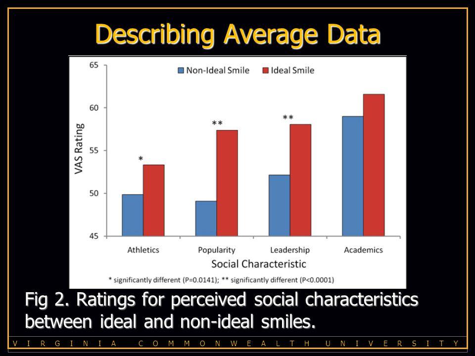 V I R G I N I A C O M M O N W E A L T H U N I V E R S I T Y Describing Average Data Fig 2.