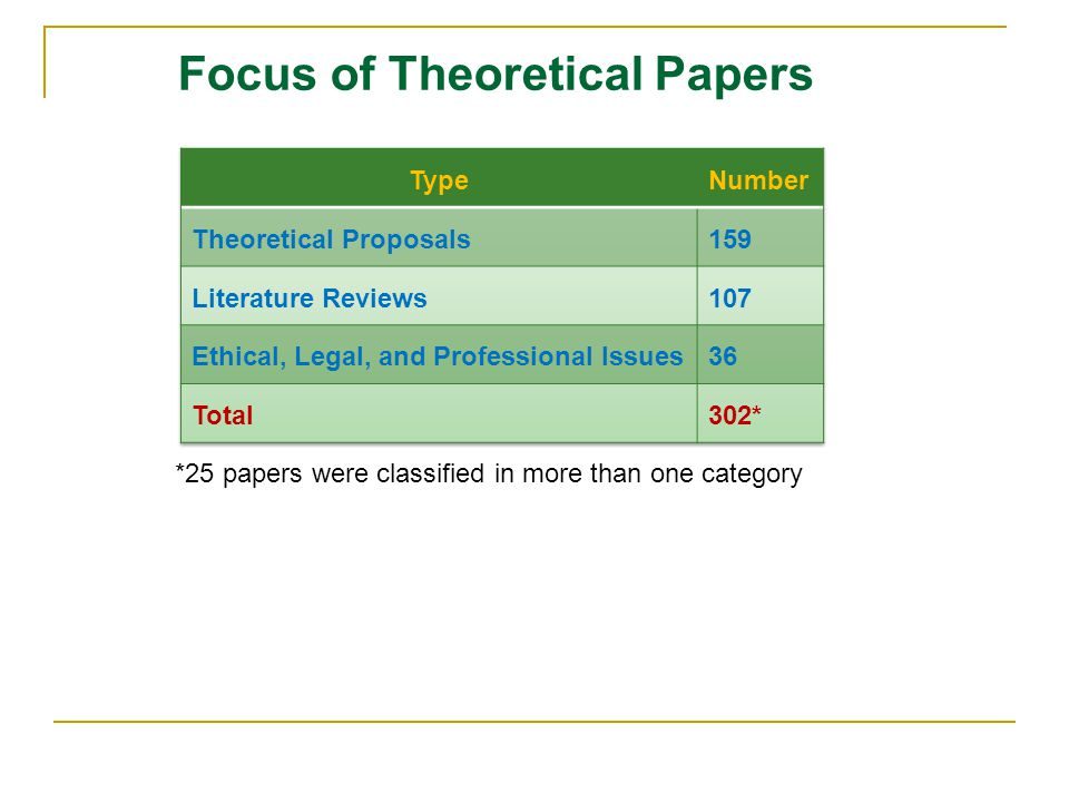 Focus of Theoretical Papers *25 papers were classified in more than one category