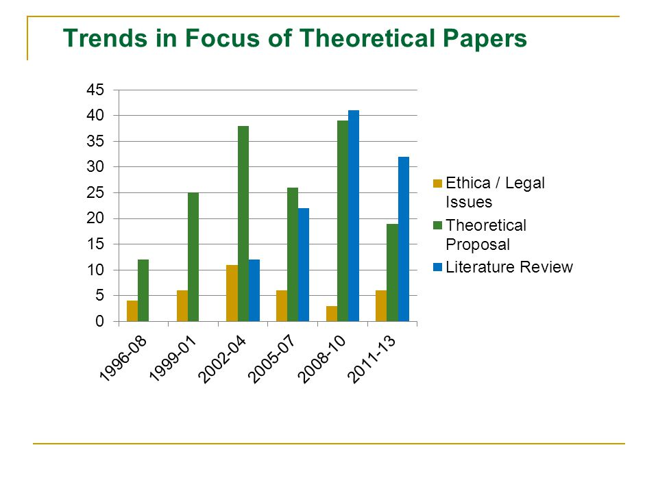 Trends in Focus of Theoretical Papers