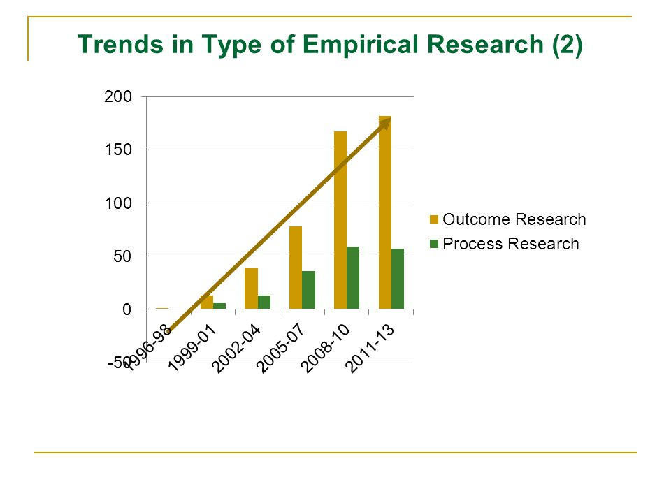 Trends in Type of Empirical Research (2)