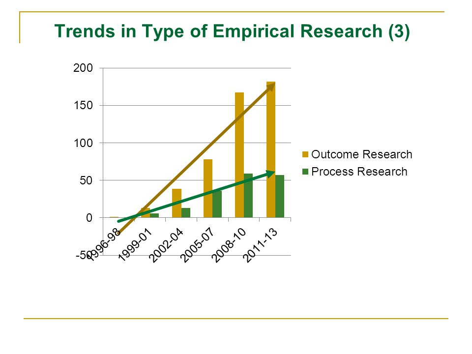 Trends in Type of Empirical Research (3)