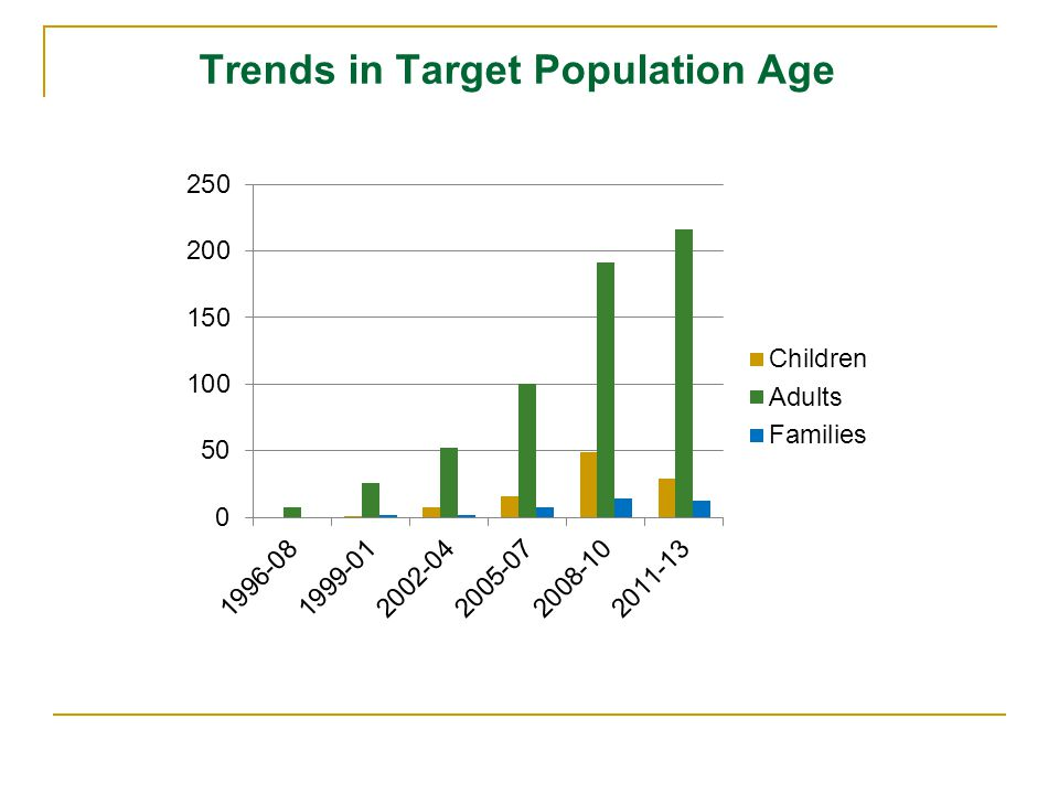 Trends in Target Population Age