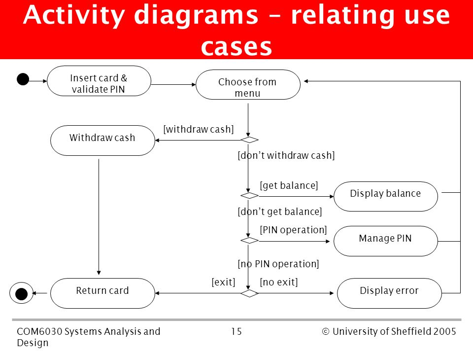 15COM6030 Systems Analysis and Design © University of Sheffield 2005 Activity diagrams – relating use cases [withdraw cash] [don't withdraw cash] [get balance] [don't get balance] [PIN operation] [no PIN operation] [exit][no exit] Insert card & validate PIN Choose from menu Withdraw cash Display balance Manage PIN Display errorReturn card