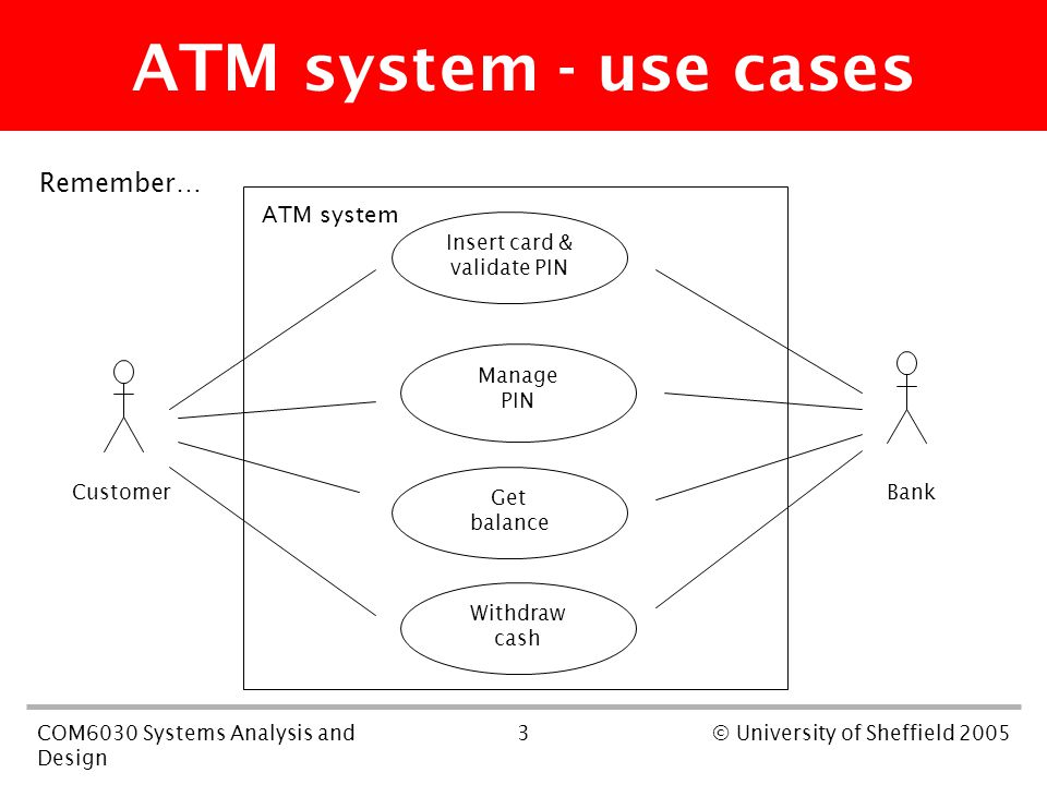 3COM6030 Systems Analysis and Design © University of Sheffield 2005 ATM system - use cases Insert card & validate PIN Manage PIN Withdraw cash Get balance ATM system Customer Bank Remember…