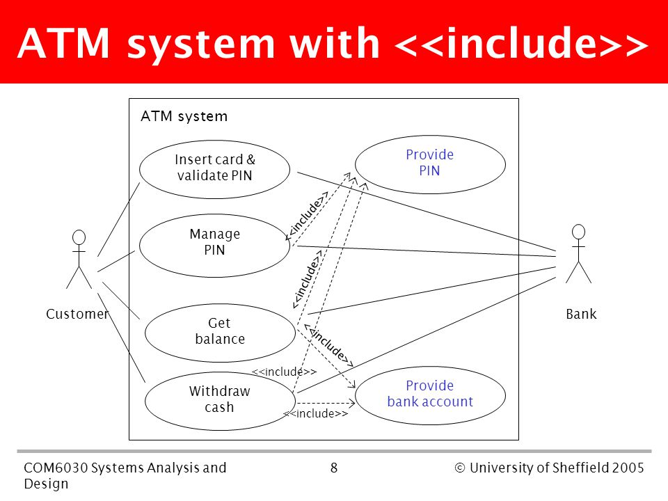 8COM6030 Systems Analysis and Design © University of Sheffield 2005 ATM system with > Insert card & validate PIN Manage PIN Withdraw cash Get balance ATM system Customer Bank Provide PIN Provide bank account >