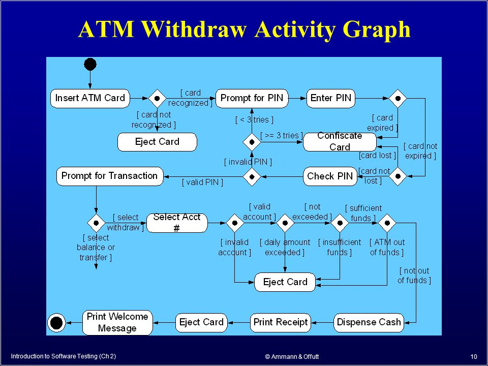 Introduction to Software Testing (Ch 2) © Ammann & Offutt 10 ATM Withdraw Activity Graph