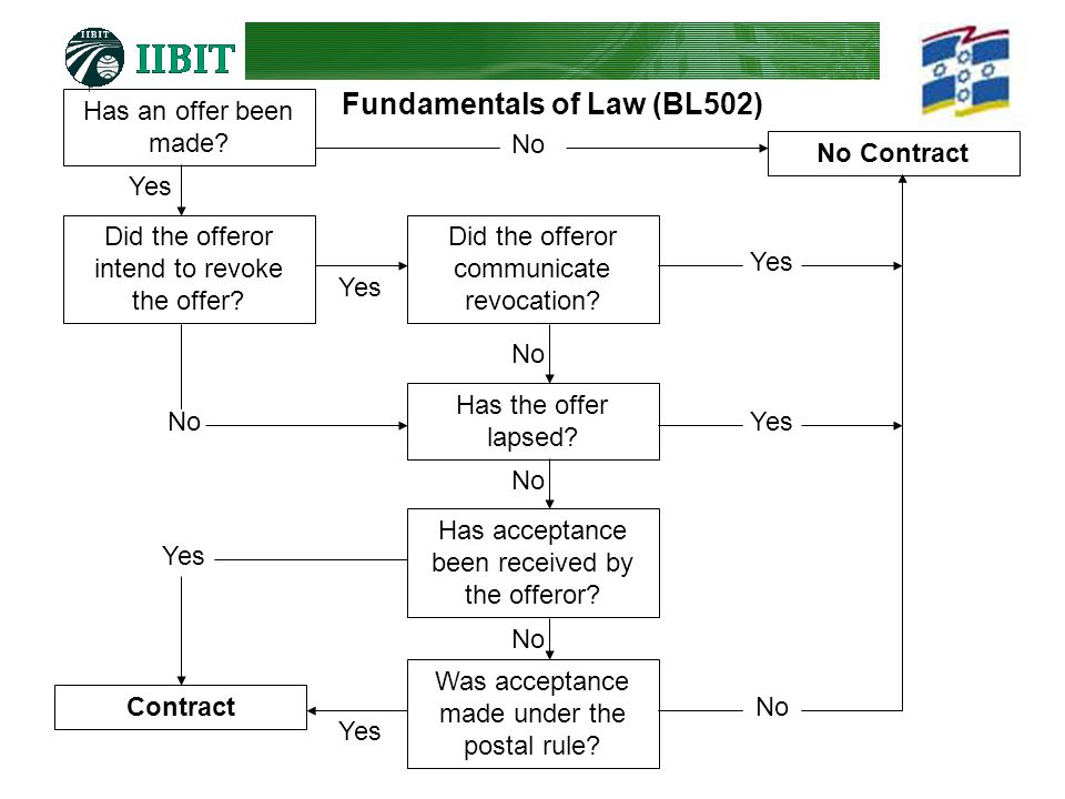 Fundamentals of Law (BL502) Has an offer been made? No Contract Did the offeror intend to revoke the offer? Did the offeror communicate revocation? Ha