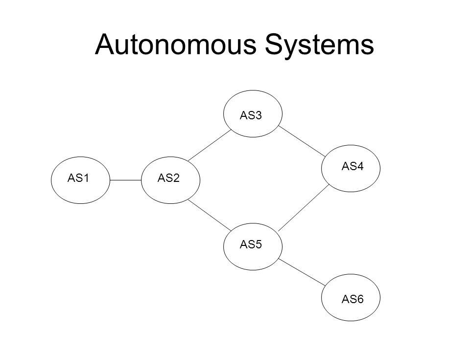 Autonomous Systems AS1AS2 AS3 AS4 AS5 AS6