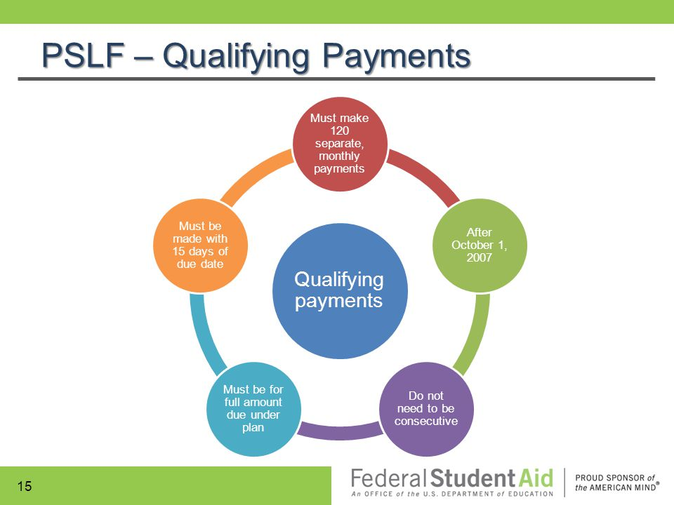 PSLF – Qualifying Payments Qualifying payments Must make 120 separate, monthly payments After October 1, 2007 Do not need to be consecutive Must be fo