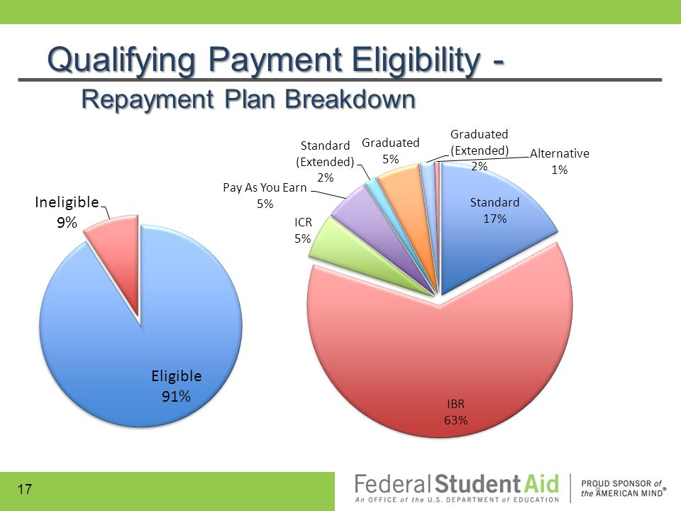 Qualifying Payment Eligibility - Repayment Plan Breakdown 8 17