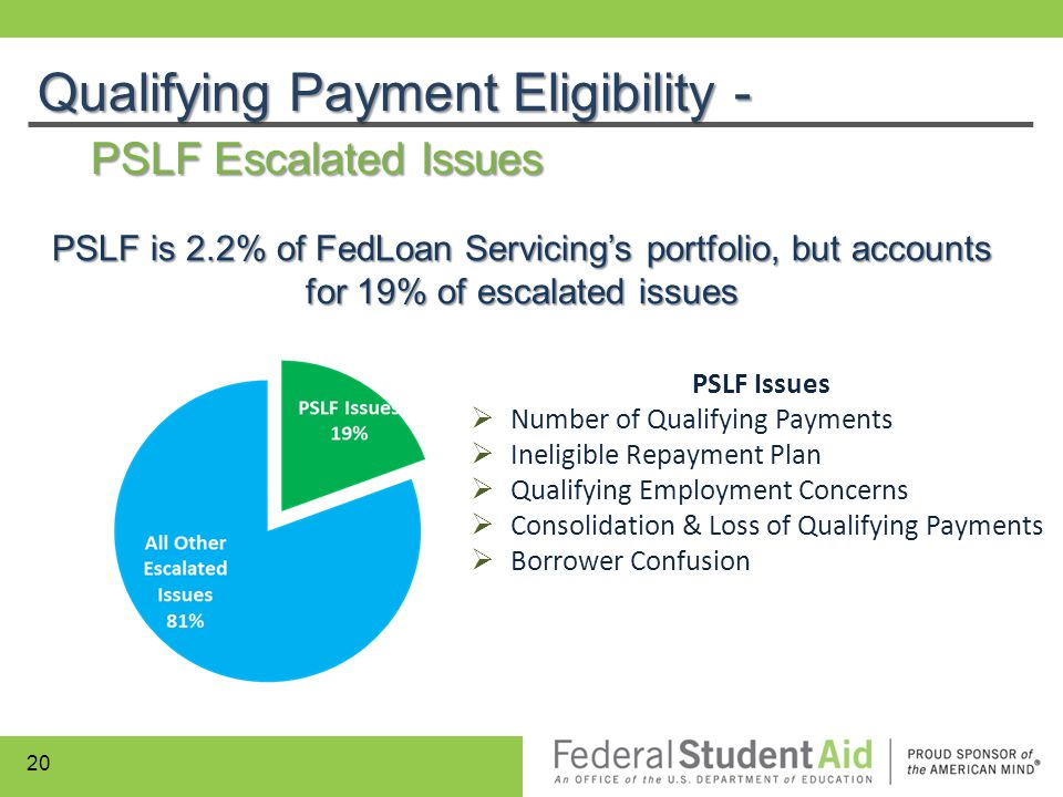 Qualifying Payment Eligibility - PSLF Escalated Issues PSLF Issues  Number of Qualifying Payments  Ineligible Repayment Plan  Qualifying Employment