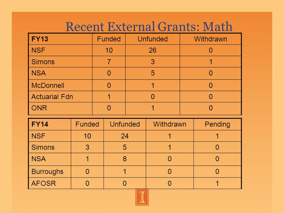 Recent External Grants: Math FY13FundedUnfundedWithdrawn NSF10260 Simons731 NSA050 McDonnell010 Actuarial Fdn100 ONR010 FY14FundedUnfundedWithdrawnPending NSF102411 Simons3510 NSA1800 Burroughs0100 AFOSR0001
