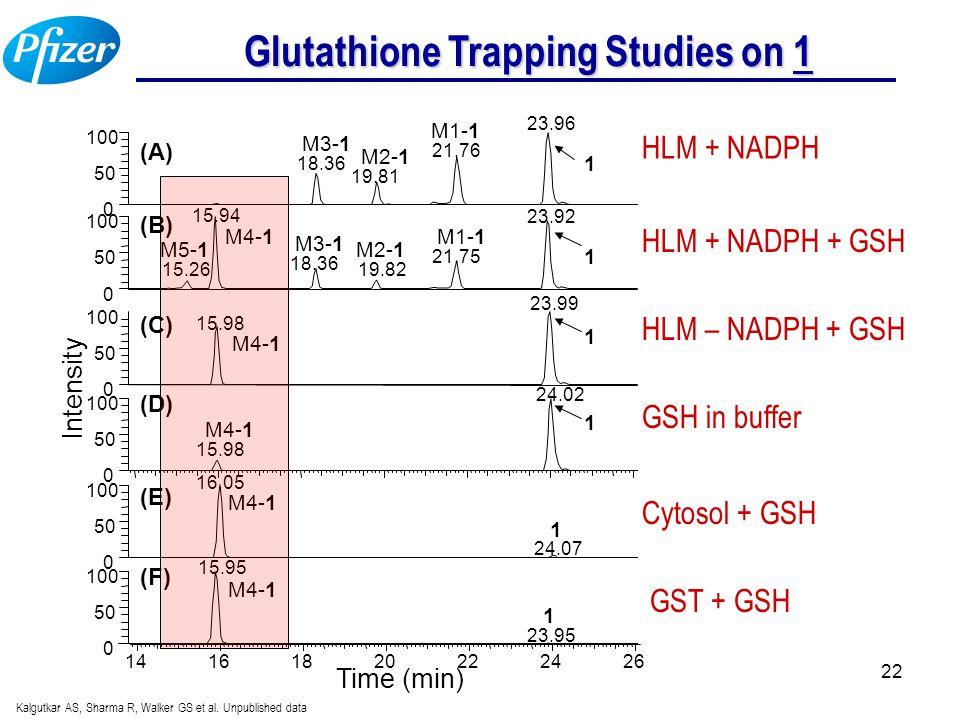 22 Glutathione Trapping Studies on 1 HLM + NADPH HLM + NADPH + GSH HLM – NADPH + GSH GSH in buffer Cytosol + GSH GST + GSH Kalgutkar AS, Sharma R, Walker GS et al.