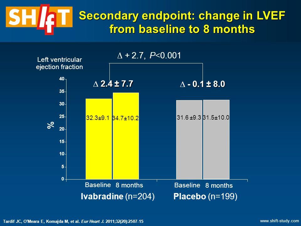 Baseline M008 Secondary endpoint: change in LVEF from baseline to 8 months 65.2 ± 29.1 0 5 10 15 20 25 30 35 40 % 32.3±9.1 34.7±10.2 31.6 ±9.3 31.5±10.0 2.4 ± 7.7  2.4 ± 7.7 - 0.1 ± 8.0  - 0.1 ± 8.0 Ivabradine (n=204)Placebo (n=199) Baseline 8 months Baseline 8 months ∆ + 2.7, P<0.001 Left ventricular ejection fraction Tardif JC, O Meara E, Komajda M, et al.