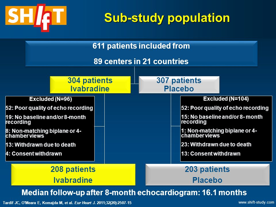 Sub-study population Excluded (N=96) 52: Poor quality of echo recording 19: No baseline and/or 8-month recording 8: Non-matching biplane or 4- chamber views 13: Withdrawn due to death 4: Consent withdrawn Excluded (N=104) 203 patients Placebo 208 patients Ivabradine Median follow-up after 8-month echocardiogram: 16.1 months 52: Poor quality of echo recording 15: No baseline and/or 8- month recording 1: Non-matching biplane or 4- chamber views 23: Withdrawn due to death 13: Consent withdrawn 611 patients included from 89 centers in 21 countries 611 patients included from 89 centers in 21 countries 304 patients Ivabradine 307 patients Placebo Tardif JC, O Meara E, Komajda M, et al.