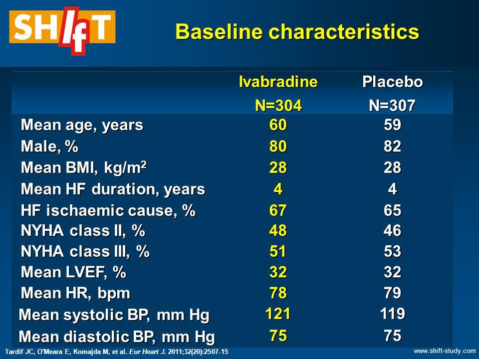 Baseline characteristics IvabradineN=304PlaceboN=307 Mean age, years Mean age, years6059 Male, % Male, %8082 Mean BMI, kg/m 2 Mean BMI, kg/m 22828 Mean HF duration, years Mean HF duration, years44 HF ischaemic cause, % HF ischaemic cause, %6765 NYHA class II, % NYHA class II, %4846 NYHA class III, % NYHA class III, %5153 Mean LVEF, % Mean LVEF, %3232 Mean HR, bpm Mean HR, bpm7879 Mean systolic BP, mm Hg Mean systolic BP, mm Hg121119 Mean diastolic BP, mm Hg Mean diastolic BP, mm Hg7575 Tardif JC, O Meara E, Komajda M, et al.