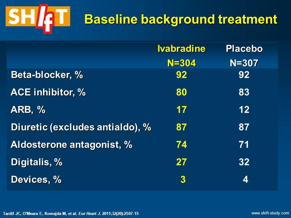 Baseline background treatment IvabradineN=304PlaceboN=307 Beta-blocker, % Beta-blocker, %92 ACE inhibitor, % ACE inhibitor, %8083 ARB, % ARB, %1712 Diuretic (excludes antialdo), % Diuretic (excludes antialdo), %87 Aldosterone antagonist, % Aldosterone antagonist, %7471 Digitalis, % Digitalis, %2732 Devices, % Devices, % 3 4 Tardif JC, O Meara E, Komajda M, et al.