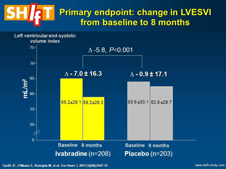 Primary endpoint: change in LVESVI from baseline to 8 months 0 50 75 70 65 60 55 mL/m 2 65.2±29.1 58.2±28.3 63.6 ±30.1 62.8 ±28.7 7.0 ± 16.3  - 7.0 ± 16.3 - 0.9 ± 17.1  - 0.9 ± 17.1 ∆ -5.8, P<0.001 Left ventricular end-systolic volume index Ivabradine (n=208)Placebo (n=203) Baseline 8 months Baseline 8 months Tardif JC, O Meara E, Komajda M, et al.